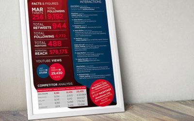 Six ways infographics work as a marketing tool