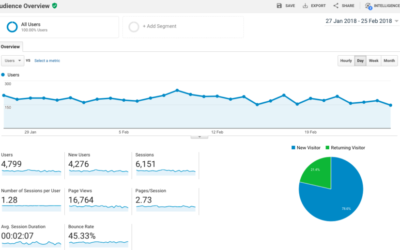 Why you should install Google Analytics on your website